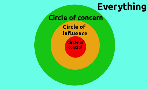 Circle of Concern, Circle of Influence, Circle of Control