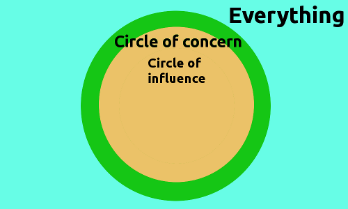 Circle of Concern with a shallow Circle of Influence