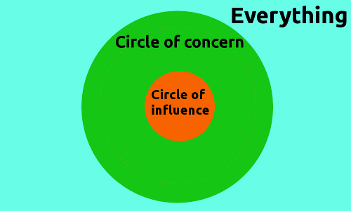 Circle of Concern with a small but focused Circle of Influence